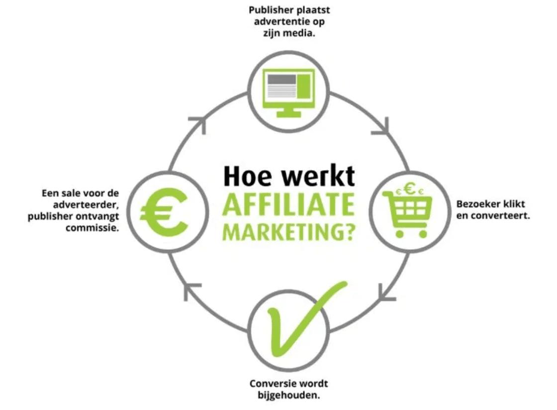 affiliate-partner-watkostmijnklus-start-verdienen-als-publisher